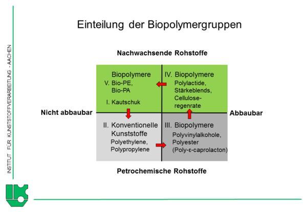 Biobasierte Kunststoffe: Rohstoffverfügbarkeit und Entsorgung werden ...