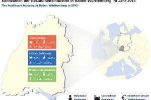 gesundheitsindustrie unternehmen Biopro Baden-Württemberg