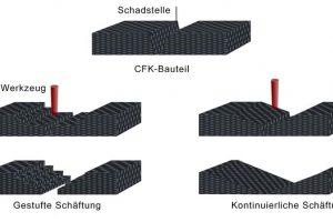 Faserverstärkte Kunststoffe FVK